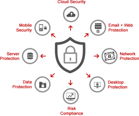 Endpoint Security feature