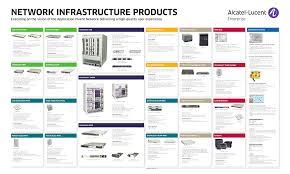 Alcatel lucent Enterprise network solution