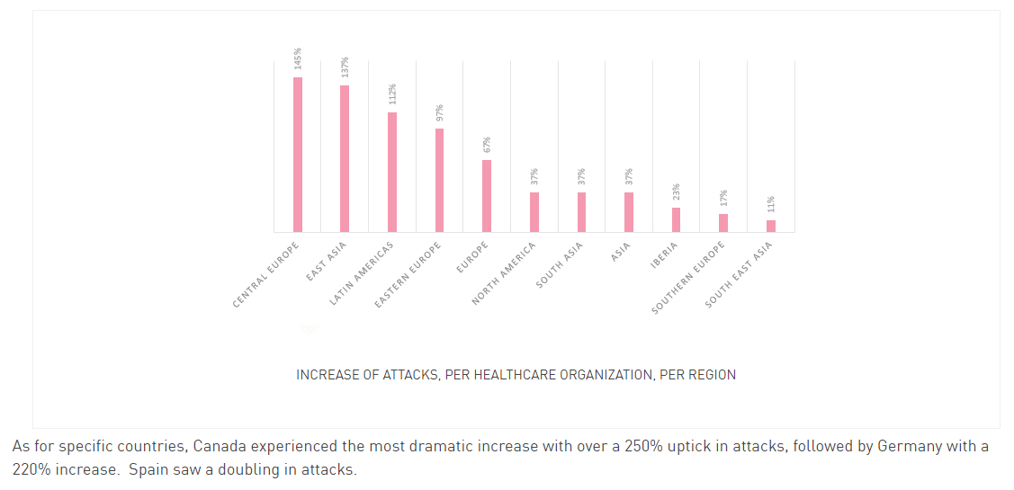 HealthCare targeted attack