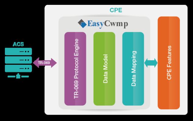 EasyCwmp TR-069 Premium